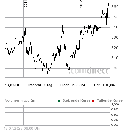 Chart Carmignac Patrimoine seit 09/2010