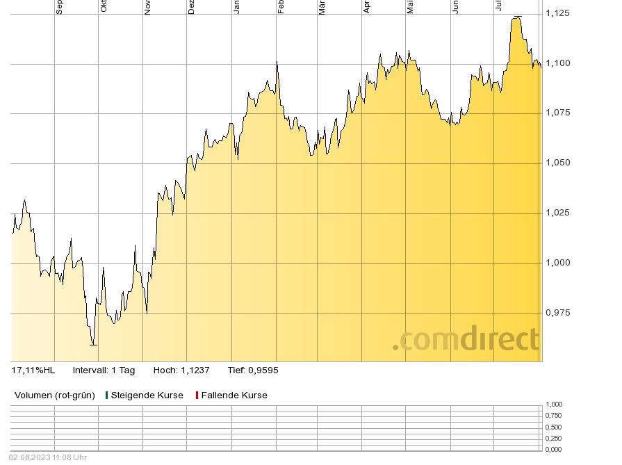EURO-USD 1 J vergrössern !