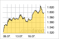 Czech traded index = 9 akcii
