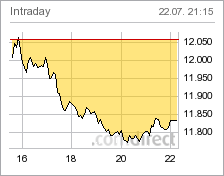 NASDAQ INTRADAY vergrössern !