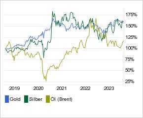 Rohstoffe in US Dollar