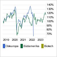Aktien-Emerging Markets