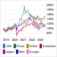 Aktien-Weltmärkte