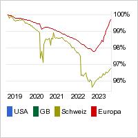 Markte Renditen Markte Informer Comdirect De
