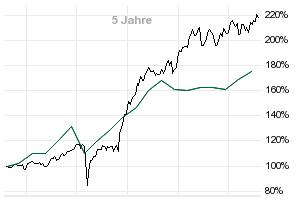 pi global value fund aktien