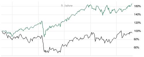 euro stoxx banks index etf
