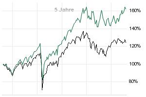 deka europa aktien strategie