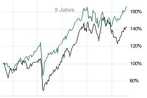 Der MSCI USA Select Factor Mix Index ist ein alternativ gewichteter Index, seine Komponenten werden somit nach spezifischen Faktoren wie Wert, Qualität, Momentum, Volatilität, Grösse und Yield gewichtet. Der Index basiert auf dem übergeordneten MSCI USA IMI Index und bildet Large-, Mid- und.
