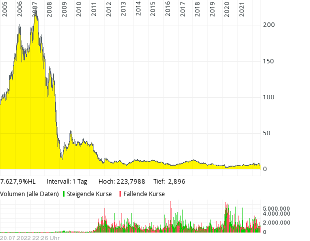 [Bild: design_big.chart?AVGTYPE=simple&AXIS_SCA...EARNINGS=1]