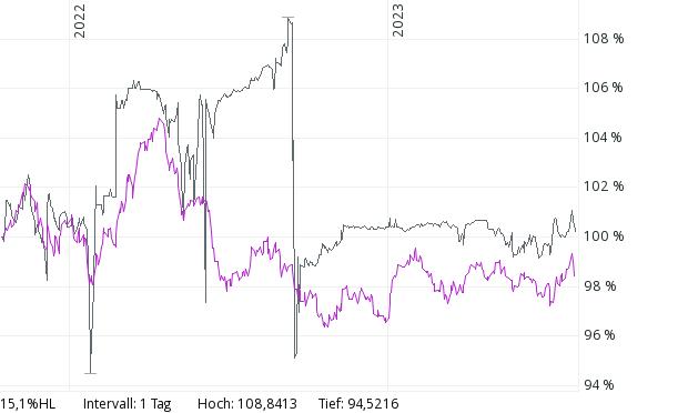 Chartvergleich Dividenenbrummer und Zukunfsfonds