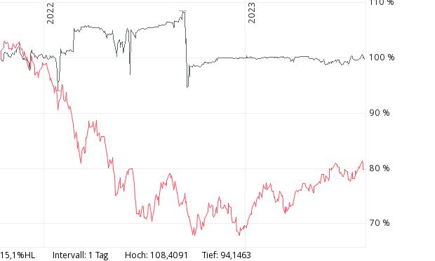 DividendenBrummer und Max Otte Vermögensbildungsfonds