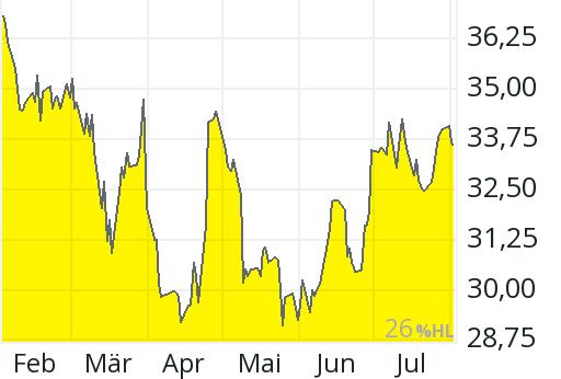 Aktienkurs Jungheinrich