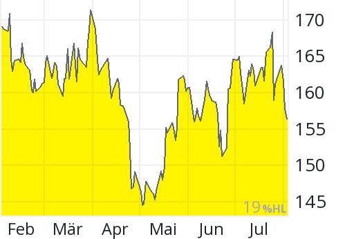 Aktienkurs Texas Instruments