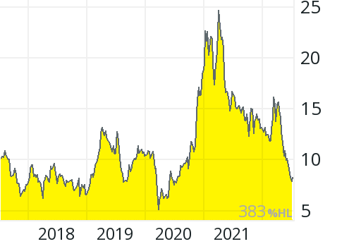 Nordex Aktienkurs