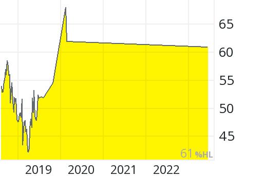 Sony Aktienkurs