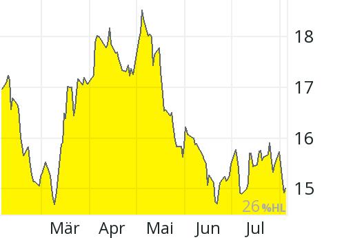 Barrick Aktienkurs