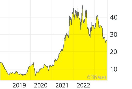 Aktienkurs Gft