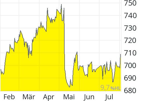 Philip Morris Aktienkurs