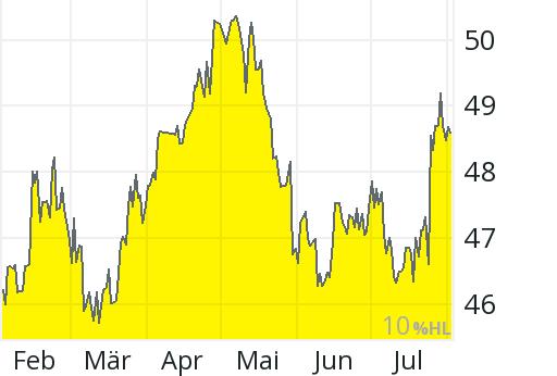 Unilever Aktienkurs