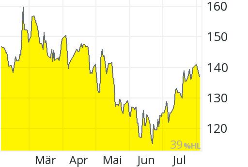 Wacker Aktienkurs