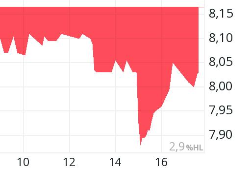 Aktienkurs Klöckner