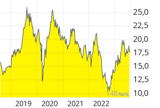 Newcrest Mining Aktie