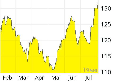 Ibm Aktienkurs Frankfurt