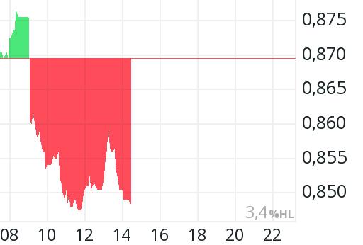 Aktienkurs Vodafone
