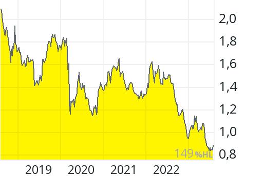Vodafone Aktienkurs