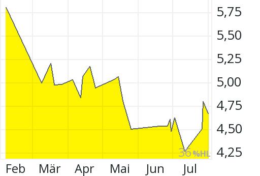 China Merchants Bank Aktie