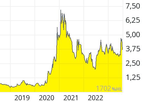 Electrovaya Aktienkurs