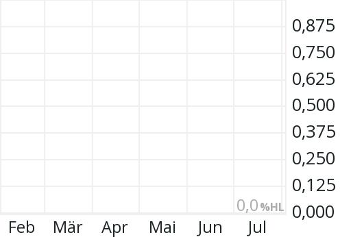 Kirkland Gold Aktie