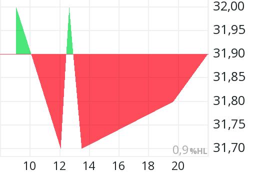 Mvv Aktienkurs