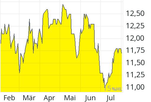 UNITED UTILITIES Aktie: Aktienkurs & Charts   comdirect ...