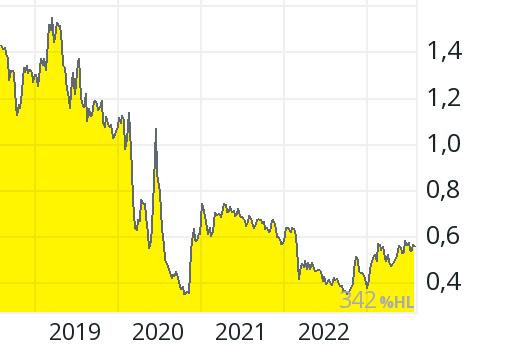 Finnair Aktie Aktienkurs Charts Comdirect Informer