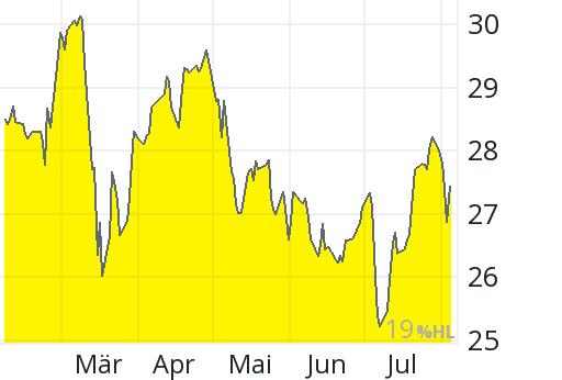 Aktienkurs Axa