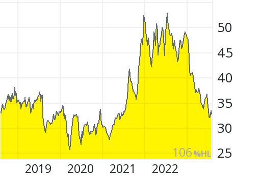 Pfizer Aktienkurs