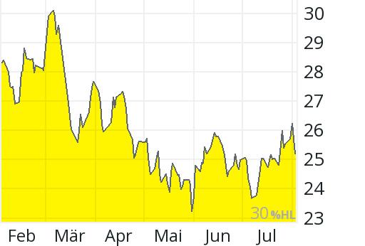Aktienkurs Arcelormittal