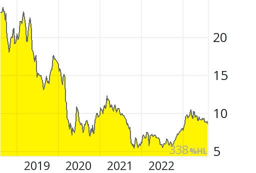 Deutsche Lufthansa Aktie Aktienkurs Charts Comdirect Informer