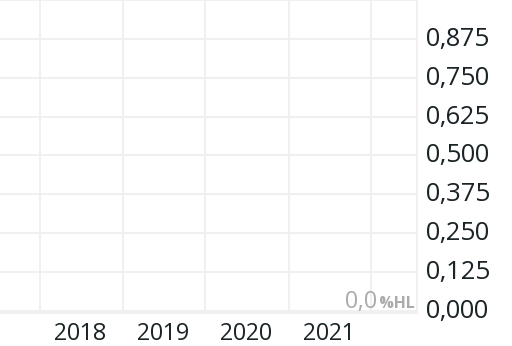 hive blockchain aktienkurs