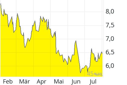 Norsk Hydro Aktienkurs
