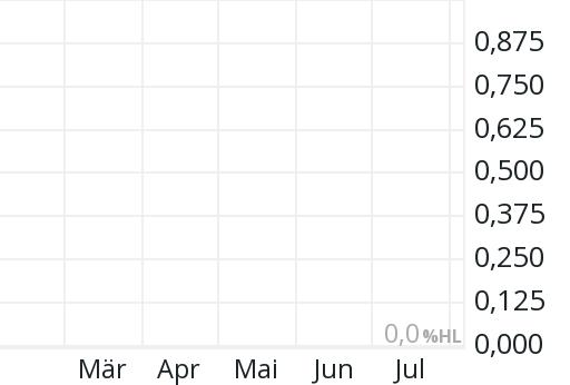 Lithium Aktienkurs