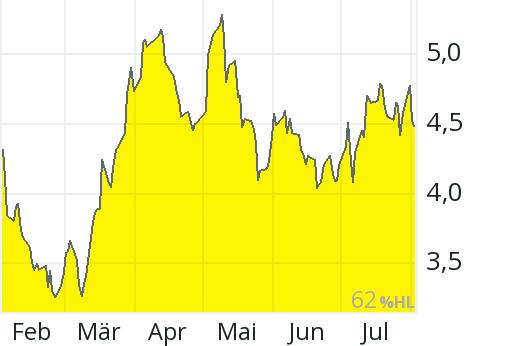 Equinox Gold Aktie