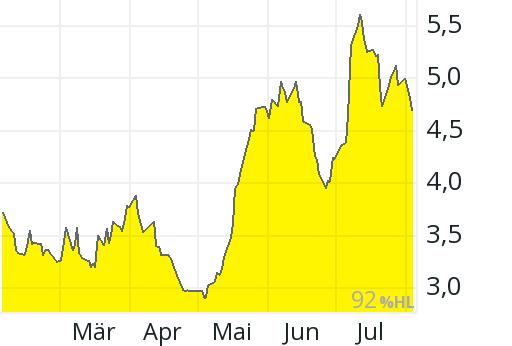 Kodak Aktienkurs