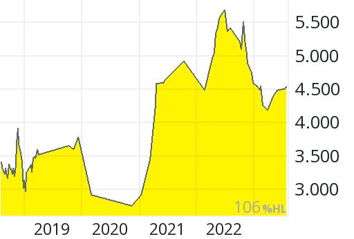 Toshiba Aktienkurs