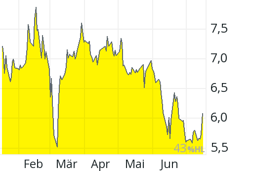Deutsche Lufthansa Aktienkurs