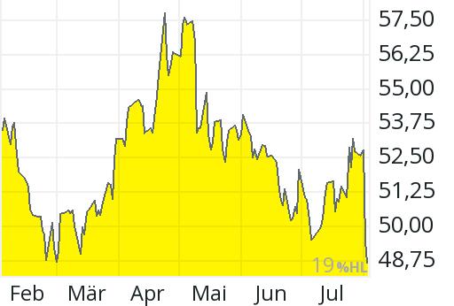 Siemens Aktienkurs Frankfurt