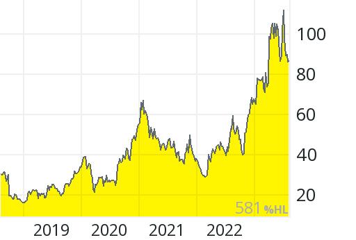 Aktienkurs Sma Solar