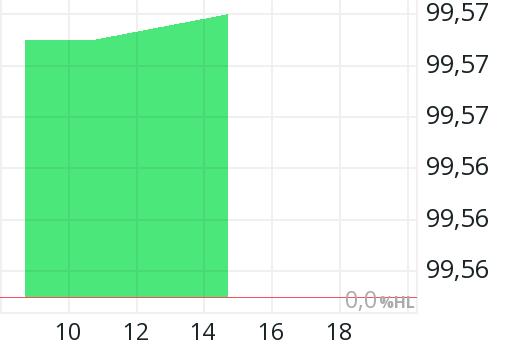Anleihe Commerzbank