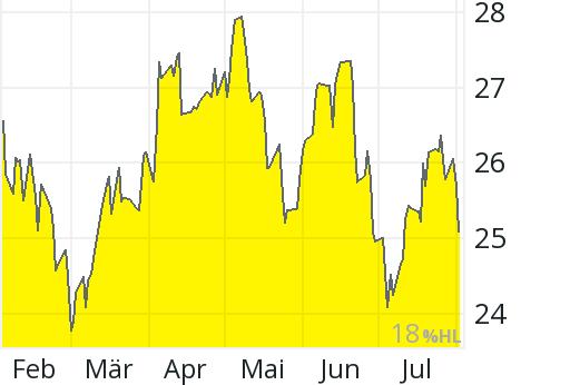 UNITED UTILITIES GP ADR/2 Aktie: Aktienkurs & Charts ...
